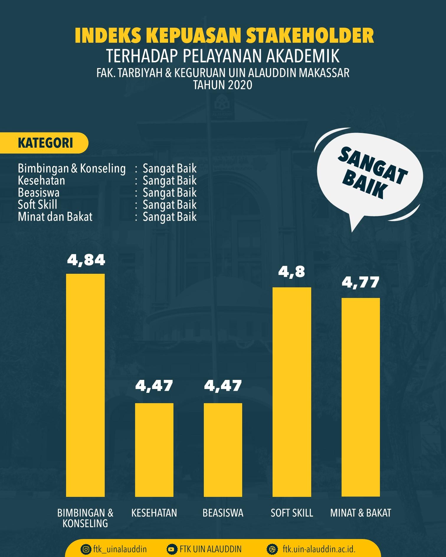 Indeks Kepuasan Stakeholder terhadap pelayanan akademik